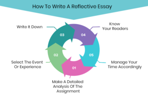 Learn How To Write A Reflective Essay
