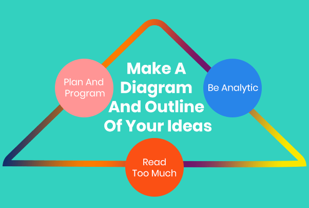 Make A Diagram And Outline Of Your Ideas