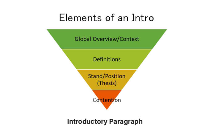 Introductory Paragraph image