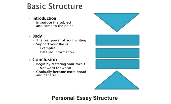 Personal Essay Structure